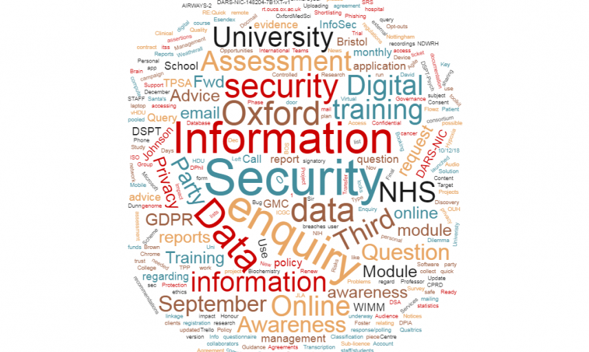 wordcloud of IG support calls from MSD