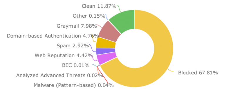 Hosted Email Security Statistics for it.ox.ac.uk (19/07/2018 10am to 30/07/2018 10am)